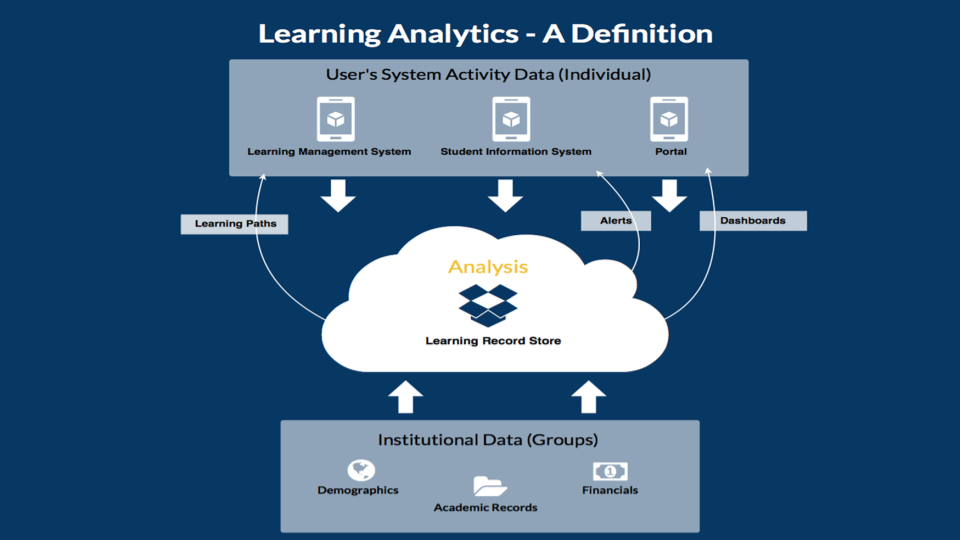 Learning Analytics Definition Flow Chart
